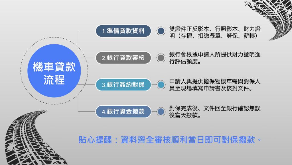 銀行機車貸款流程